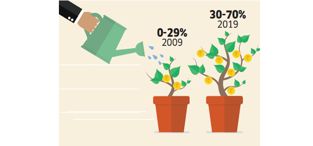 1 Financial goals are changing: Do you really know the future expenses you need to save for?