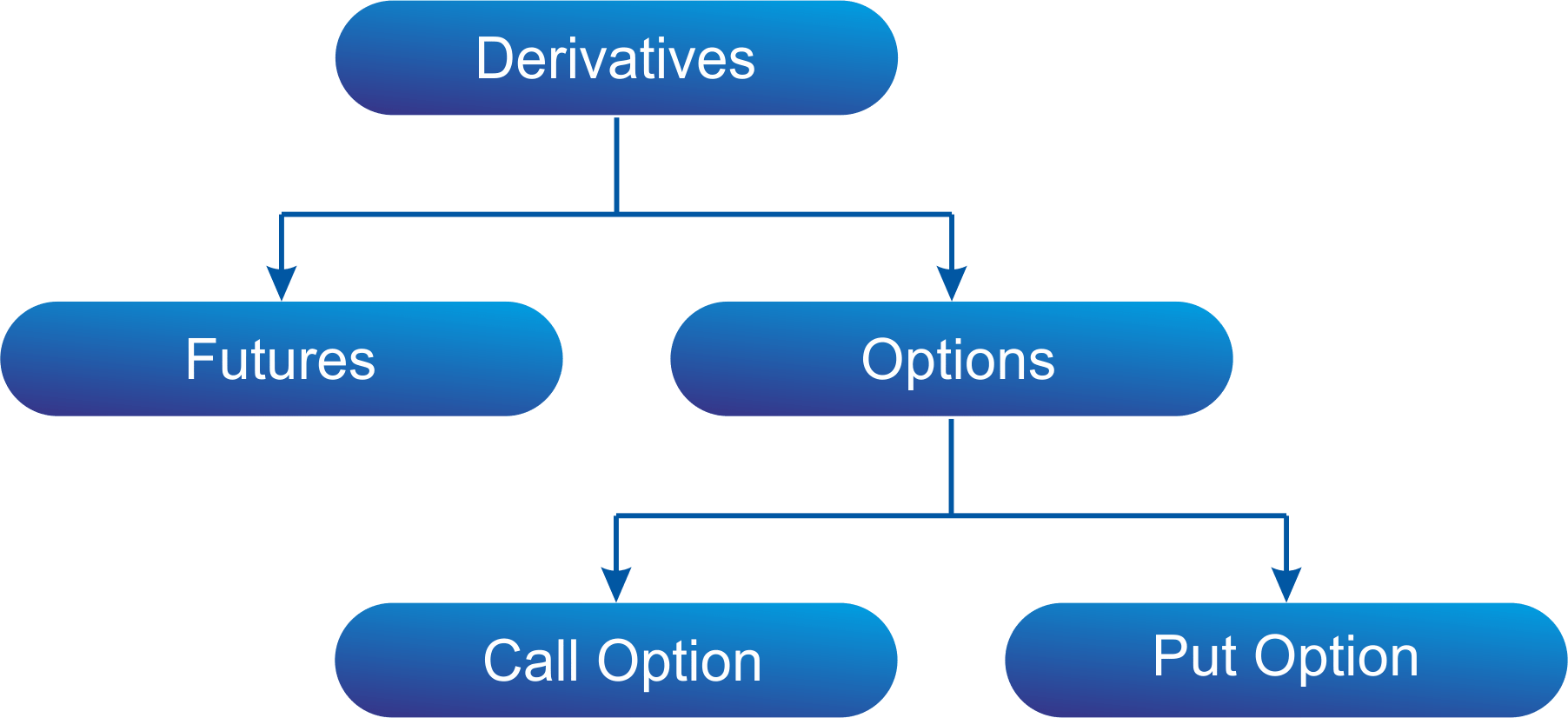 A guide to Futures & Options Trading Strategies – myMoneySage Blog